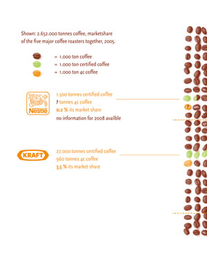 TCC koffiebonentabel
